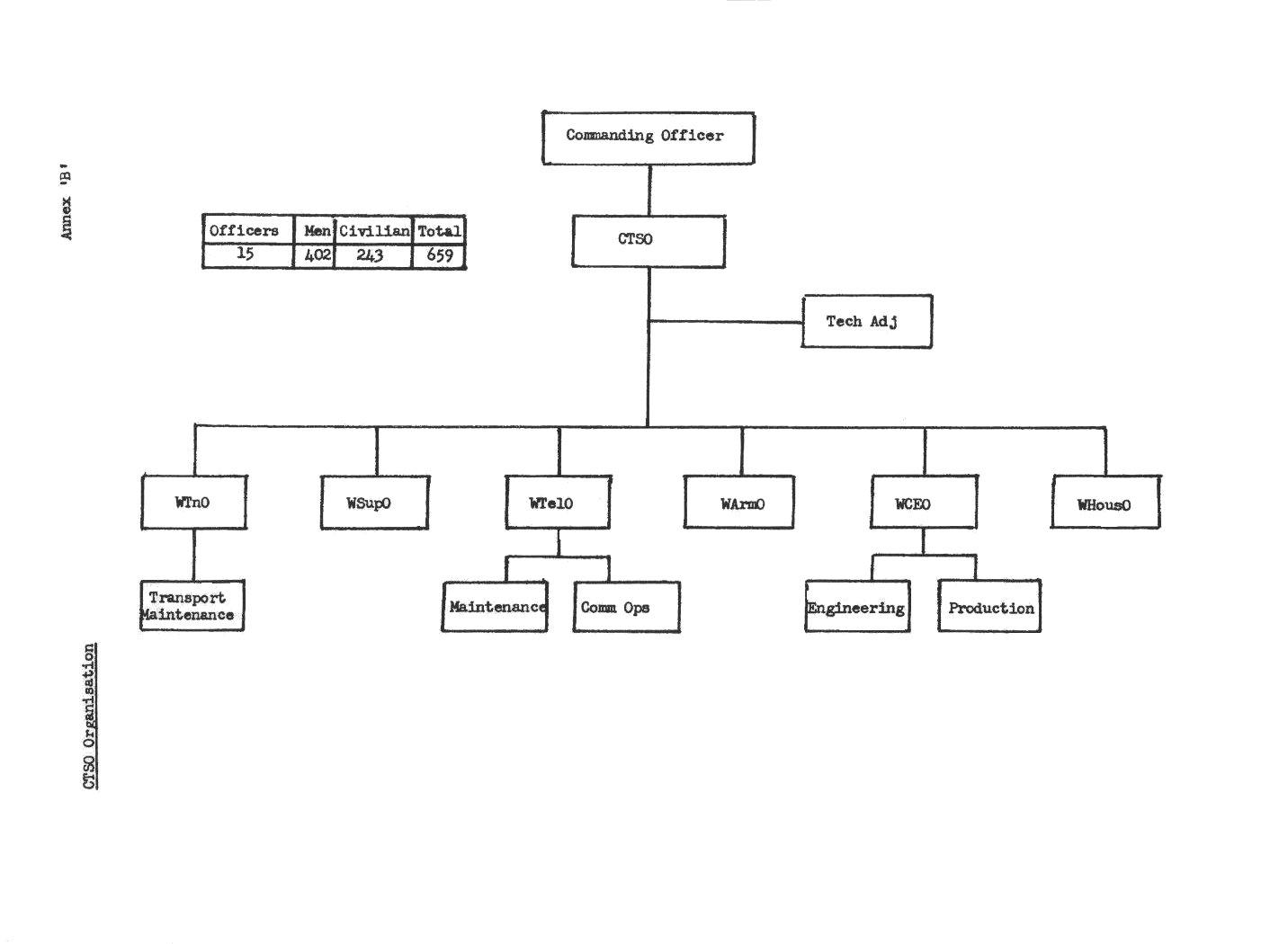 Restaurant Kitchen Organization Chart kitchen organization chart